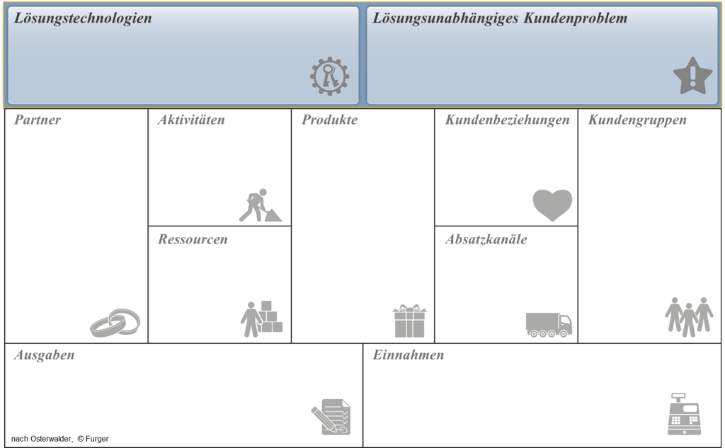 Business Model Canvas Ausschnitt 2
