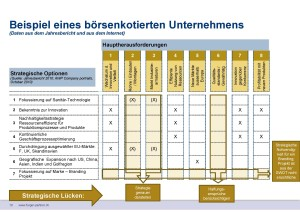 SWOT-GAP-Analyse Chart